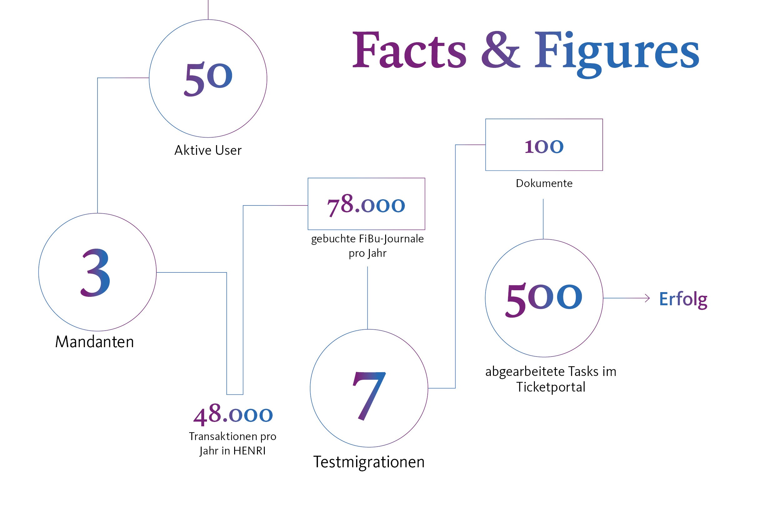 Facts & Figures Miller Leasing